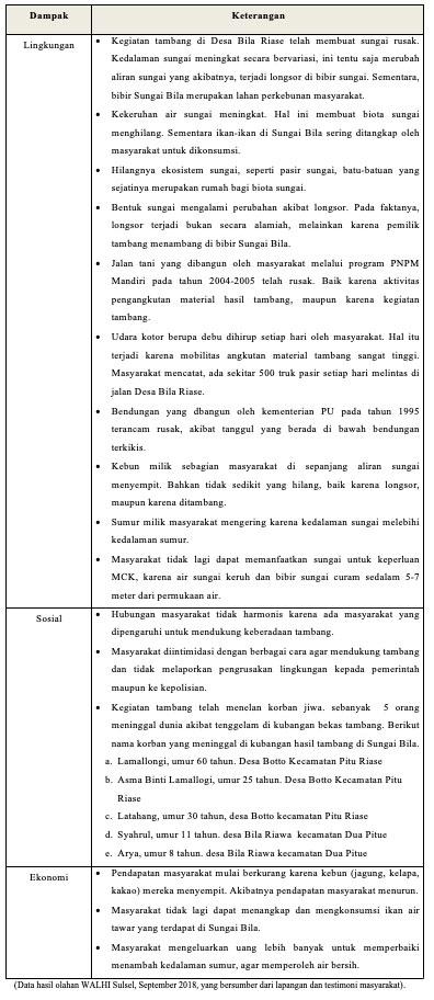 Kasus Kerusakan Lingkungan Akibat Tambang Ilegal Di Sungai Bila Kecamatan Pitu Riase Kabupaten Sidrap Walhi Sulsel